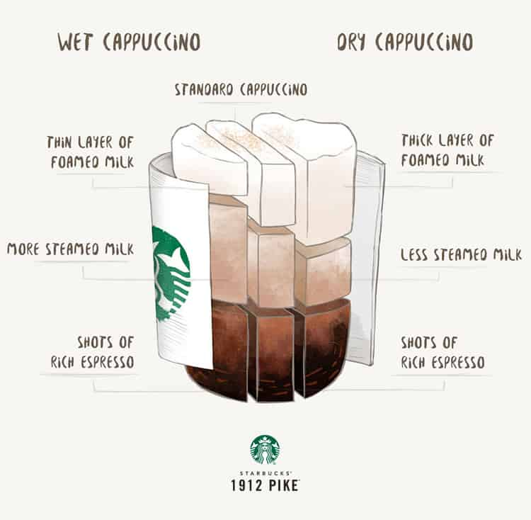 bone dry cappucino Image Result For How To Make Iced Coffee At Home With Coffee