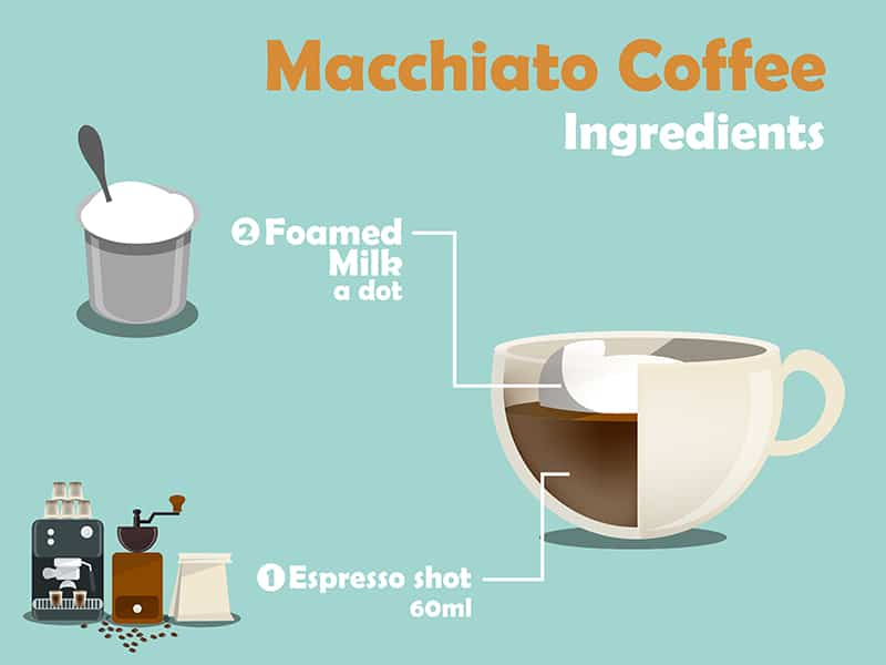Macchiato V S Cappucino V S Latte V S Mocha