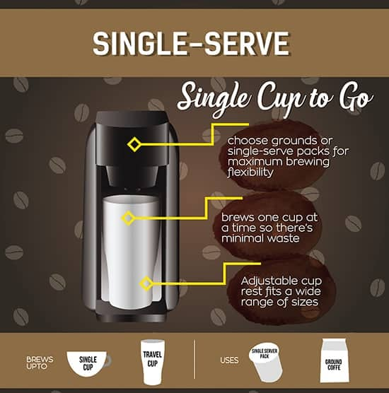 How Much Coffee Is In Ak Cup >> Best Single Serve Coffee Maker June 2019 Reviews Buyer S Guide